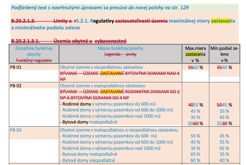 ZP-Regulativ